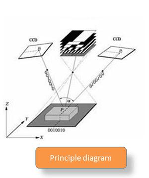 扫描仪原理2