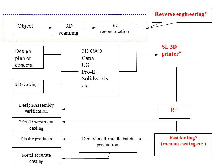 RP应用流程更改